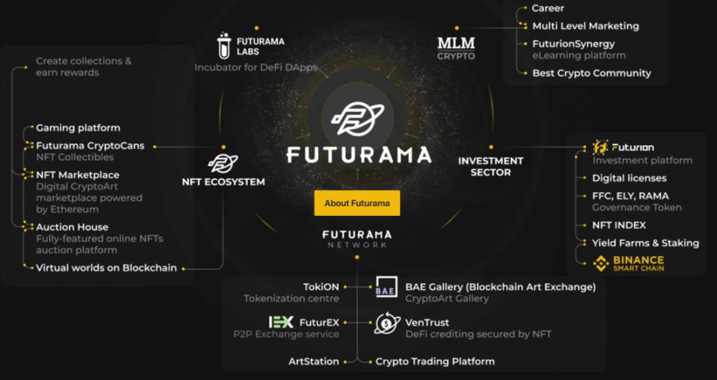 futurion-ecosystem-1024x542.png