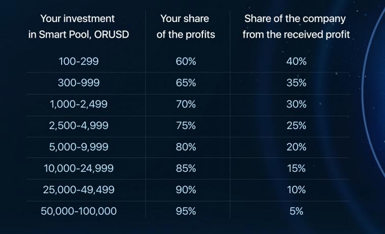 Orion Finance Rewards